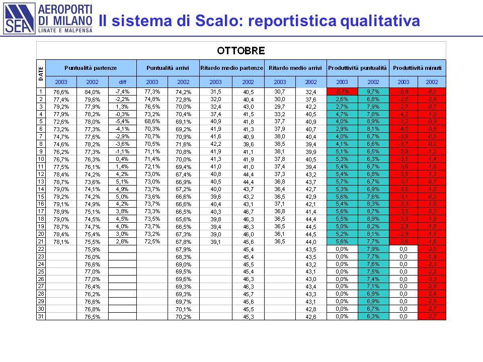 Il sistema di Scalo: reportistica qualitativa