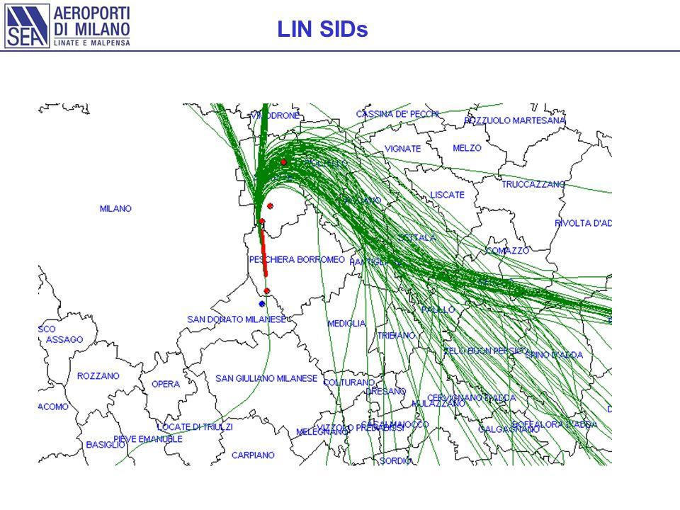 LIN SIDs