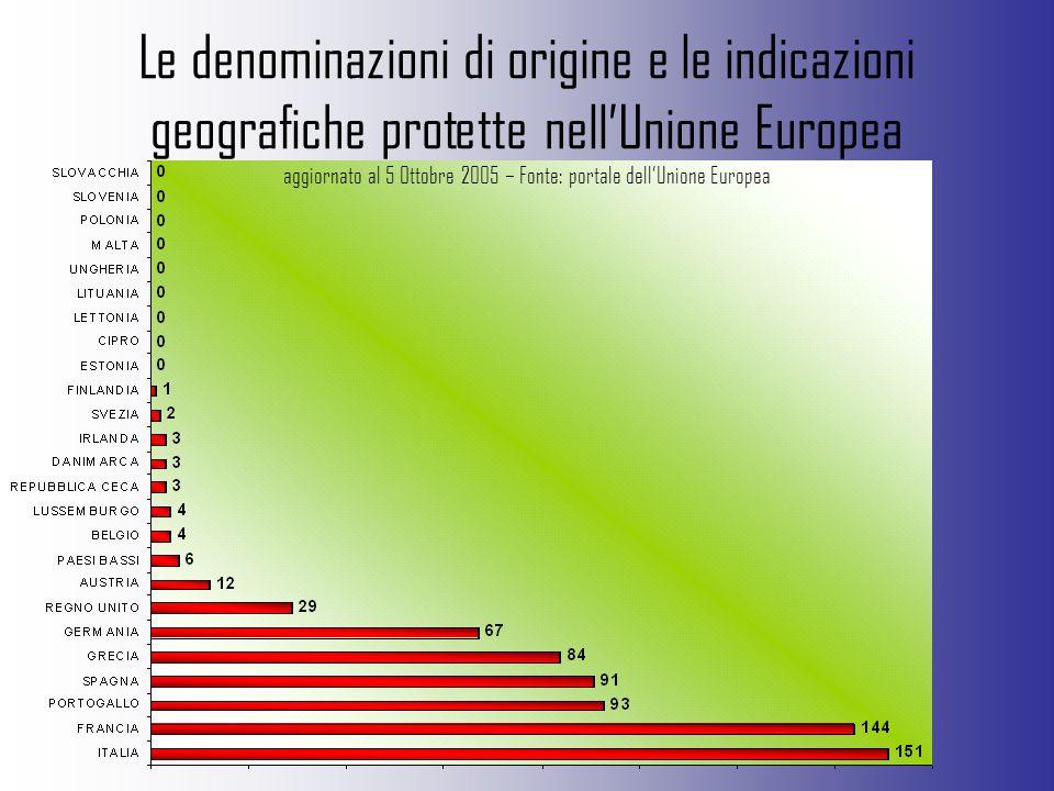 Le denominazioni di origine e le indicazioni geografiche protette nell'Unione Europea aggiornato al 5 Ottobre 2005 – Fonte: portale dell'Unione Europea