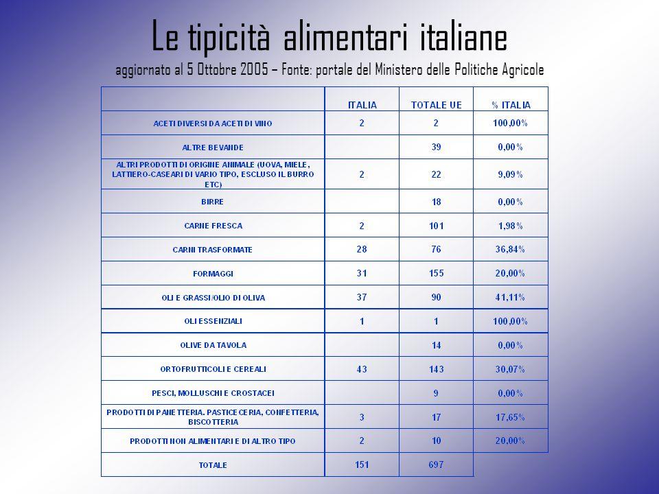 Le tipicità alimentari italiane aggiornato al 5 Ottobre 2005 – Fonte: portale del Ministero delle Politiche Agricole