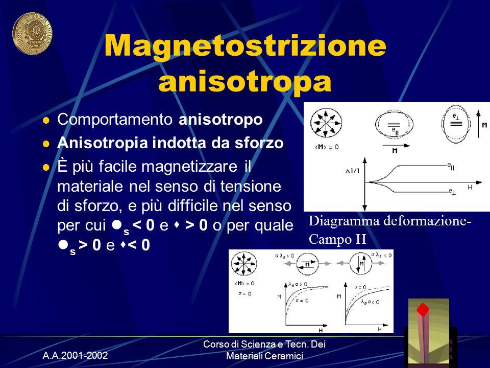 Magnetostrizione anisotropa