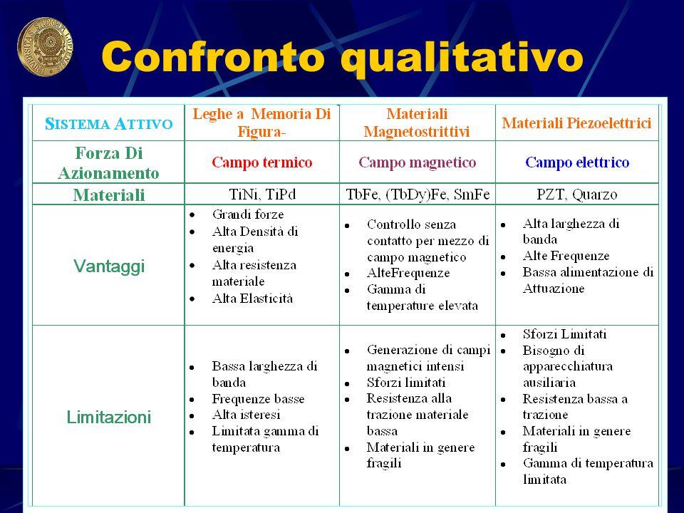Confronto qualitativo