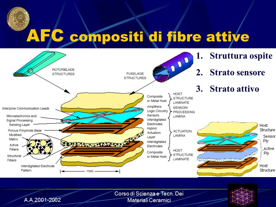 AFC compositi di fibre attive