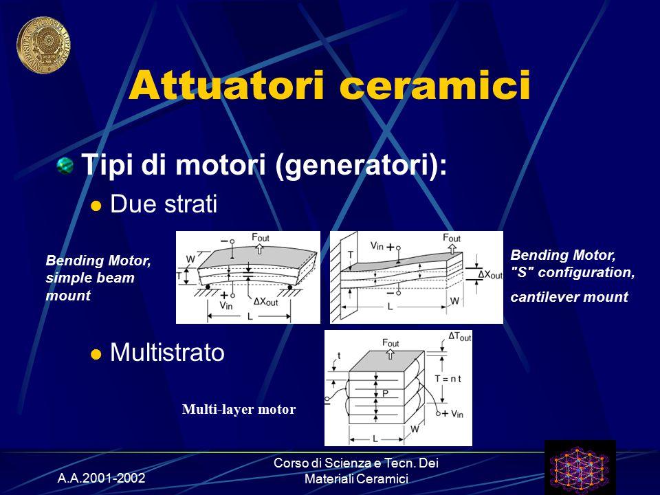 Corso di Scienza e Tecn. Dei Materiali Ceramici
