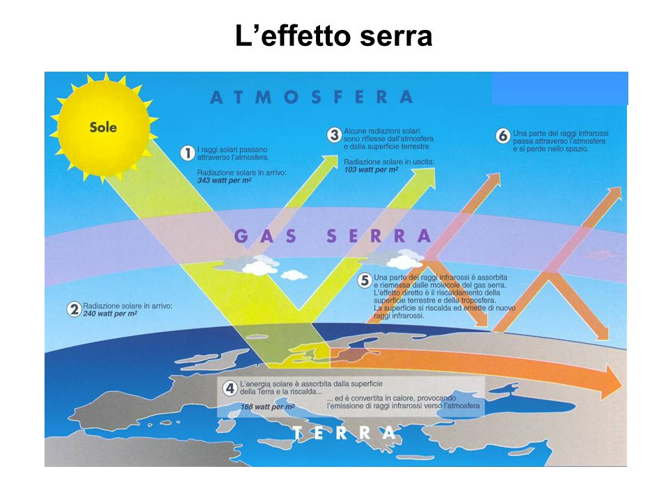 L'effetto serra