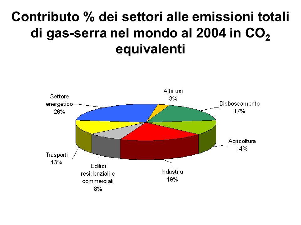 Contributo % dei settori alle emissioni totali di gas-serra nel mondo al 2004 in CO2 equivalenti