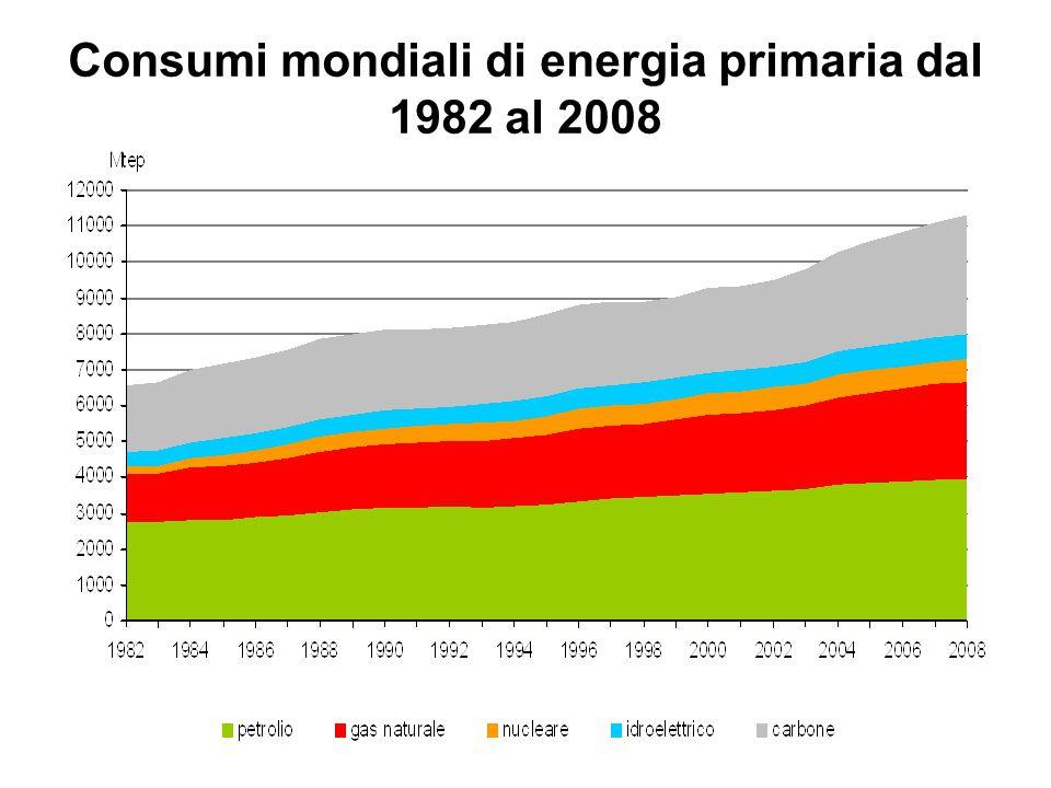 Consumi mondiali di energia primaria dal 1982 al 2008