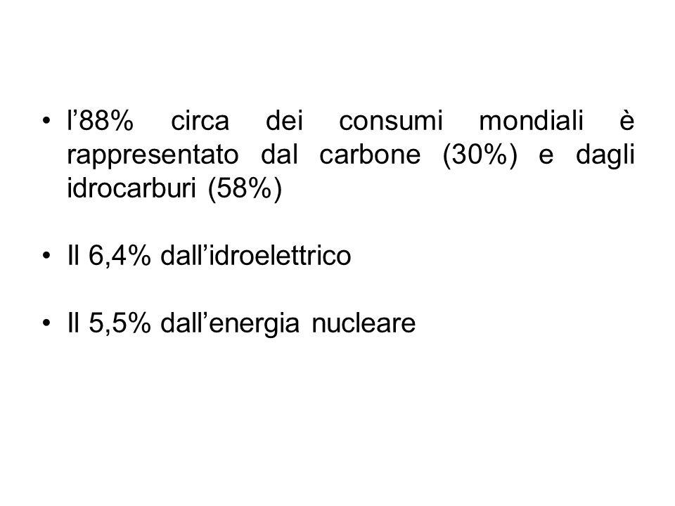 l'88% circa dei consumi mondiali è rappresentato dal carbone (30%) e dagli idrocarburi (58%)