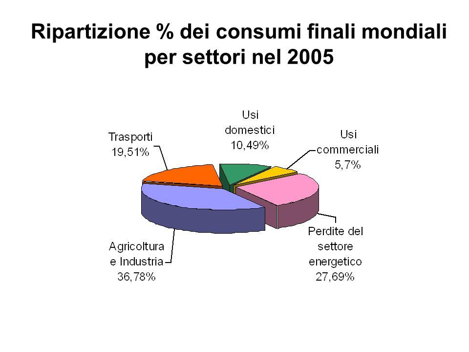 Ripartizione % dei consumi finali mondiali per settori nel 2005