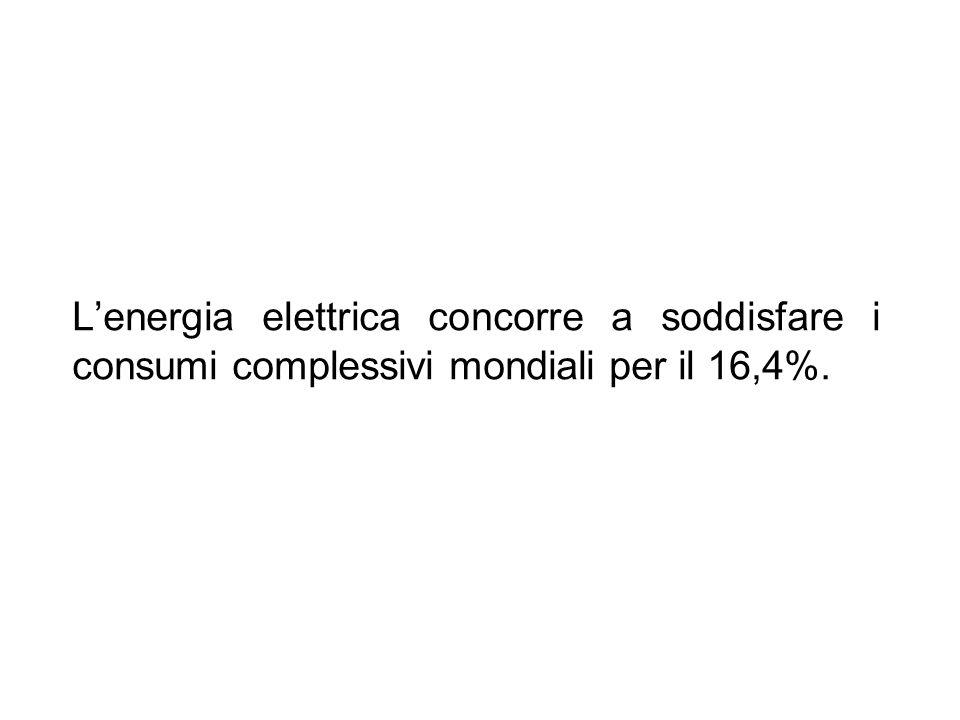 L'energia elettrica concorre a soddisfare i consumi complessivi mondiali per il 16,4%.