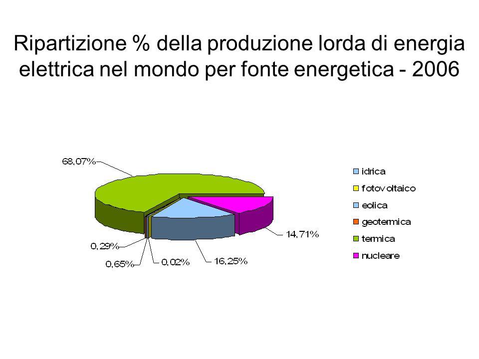 Ripartizione % della produzione lorda di energia elettrica nel mondo per fonte energetica - 2006