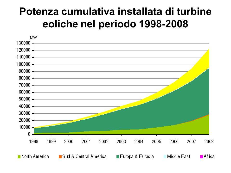 Potenza cumulativa installata di turbine eoliche nel periodo 1998-2008