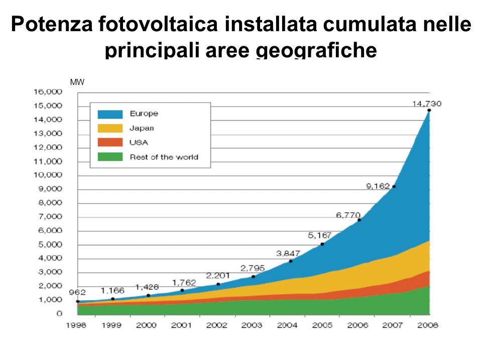 Potenza fotovoltaica installata cumulata nelle principali aree geografiche