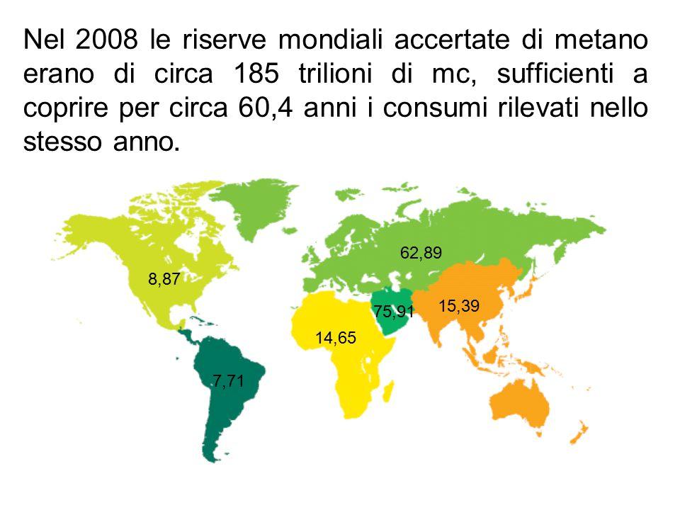 Nel 2008 le riserve mondiali accertate di metano erano di circa 185 trilioni di mc, sufficienti a coprire per circa 60,4 anni i consumi rilevati nello stesso anno.