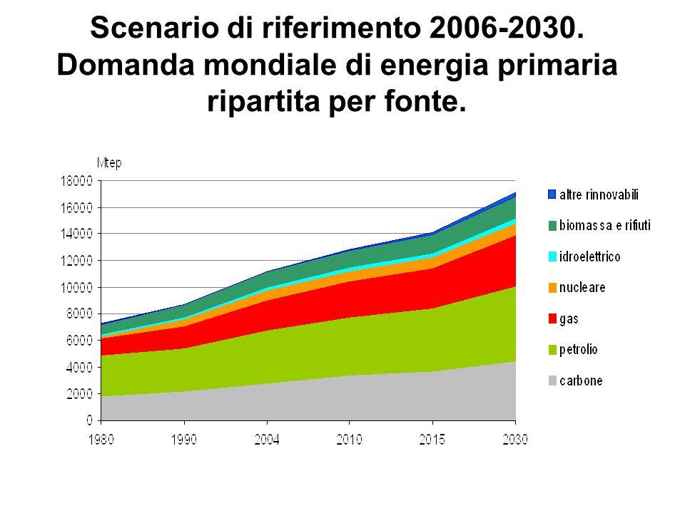 Scenario di riferimento 2006-2030