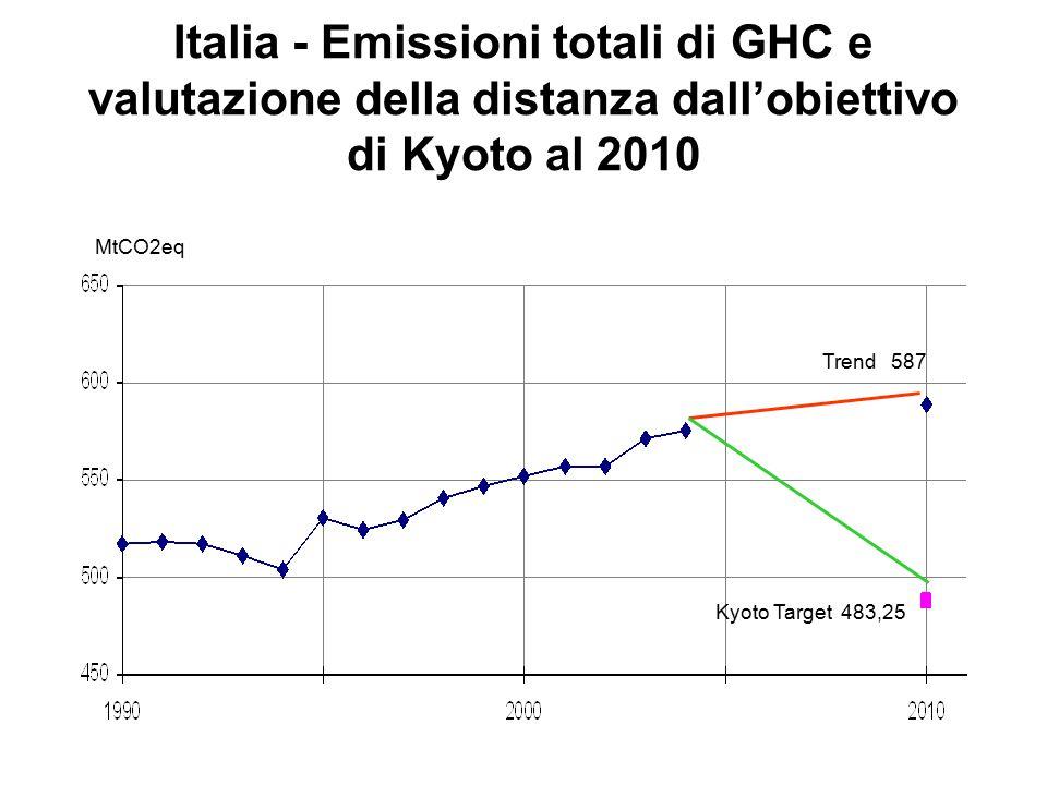 Italia - Emissioni totali di GHC e valutazione della distanza dall'obiettivo di Kyoto al 2010