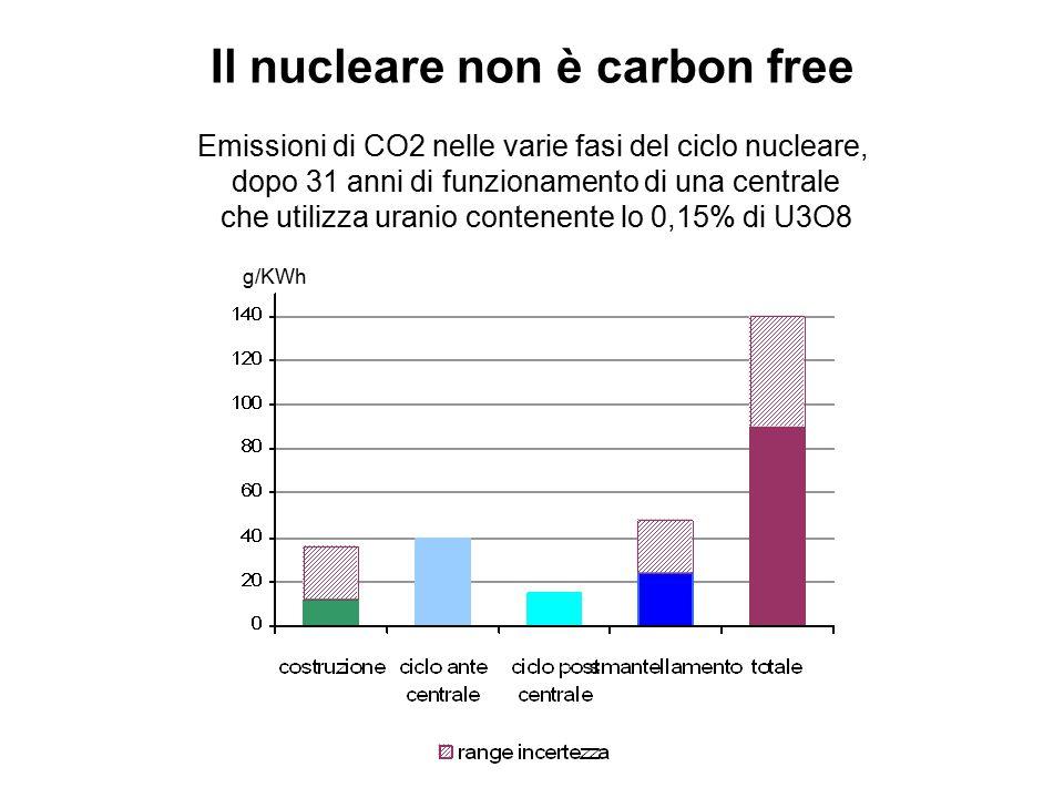 Il nucleare non è carbon free