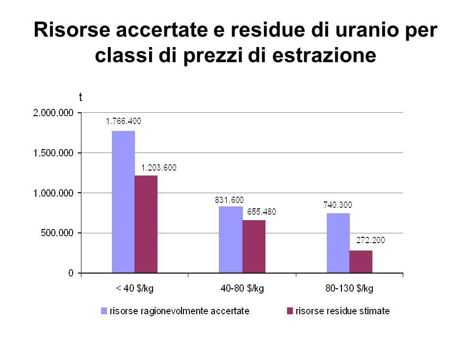 Risorse accertate e residue di uranio per classi di prezzi di estrazione