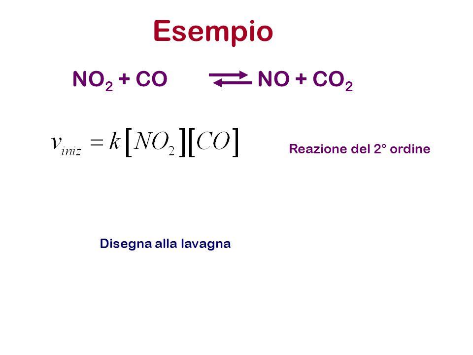 Esempio NO2 + CO NO + CO2 Reazione del 2° ordine Disegna alla lavagna