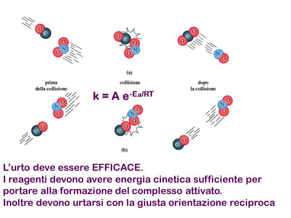 k = A e-Ea/RT L'urto deve essere EFFICACE.