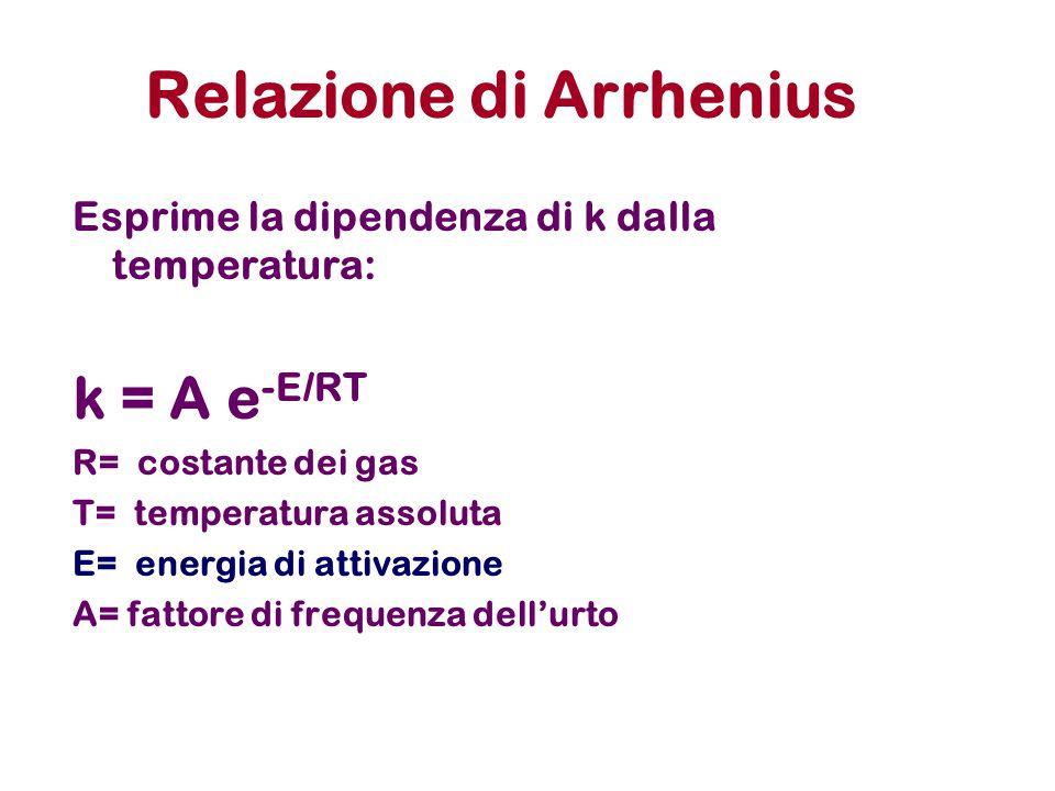 Relazione di Arrhenius