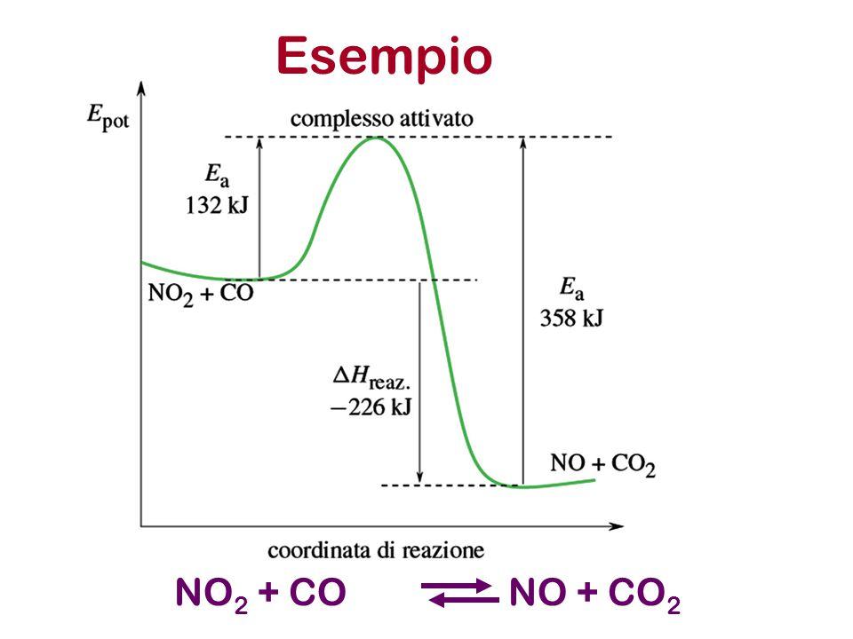 Esempio NO2 + CO NO + CO2