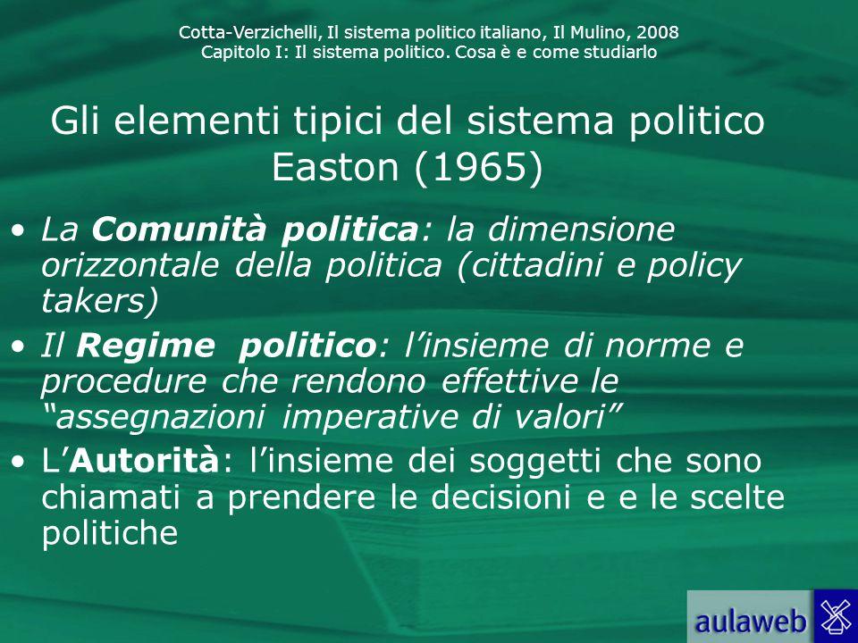 Gli elementi tipici del sistema politico Easton (1965)