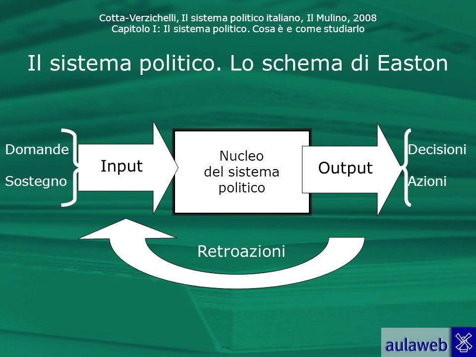 Il sistema politico. Lo schema di Easton
