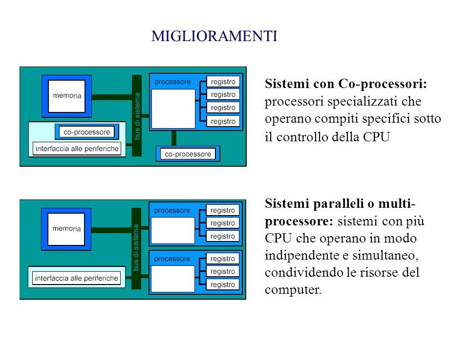 MIGLIORAMENTI Sistemi con Co-processori: processori specializzati che operano compiti specifici sotto il controllo della CPU.