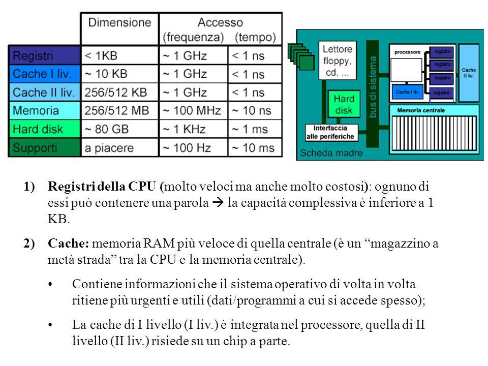Registri della CPU (molto veloci ma anche molto costosi): ognuno di essi può contenere una parola  la capacità complessiva è inferiore a 1 KB.