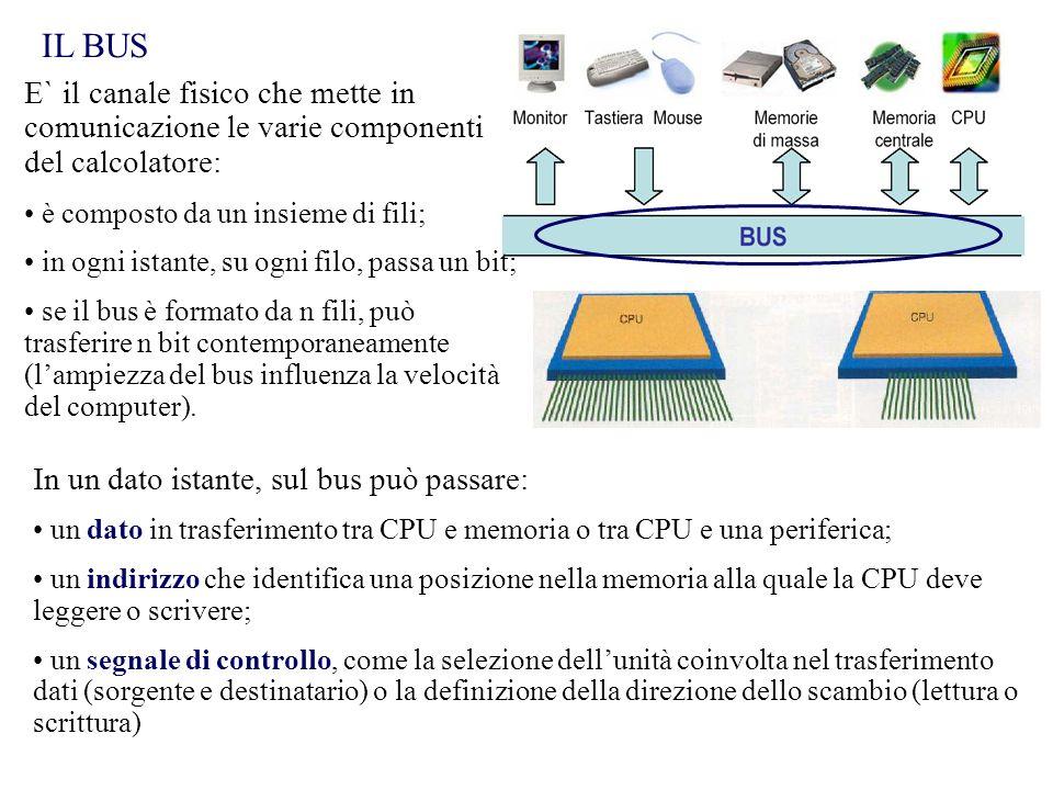 IL BUS E` il canale fisico che mette in comunicazione le varie componenti del calcolatore: è composto da un insieme di fili;