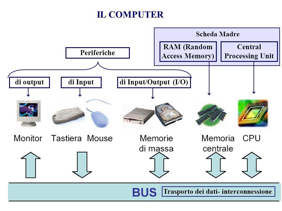 RAM (Random Access Memory) Central Processing Unit