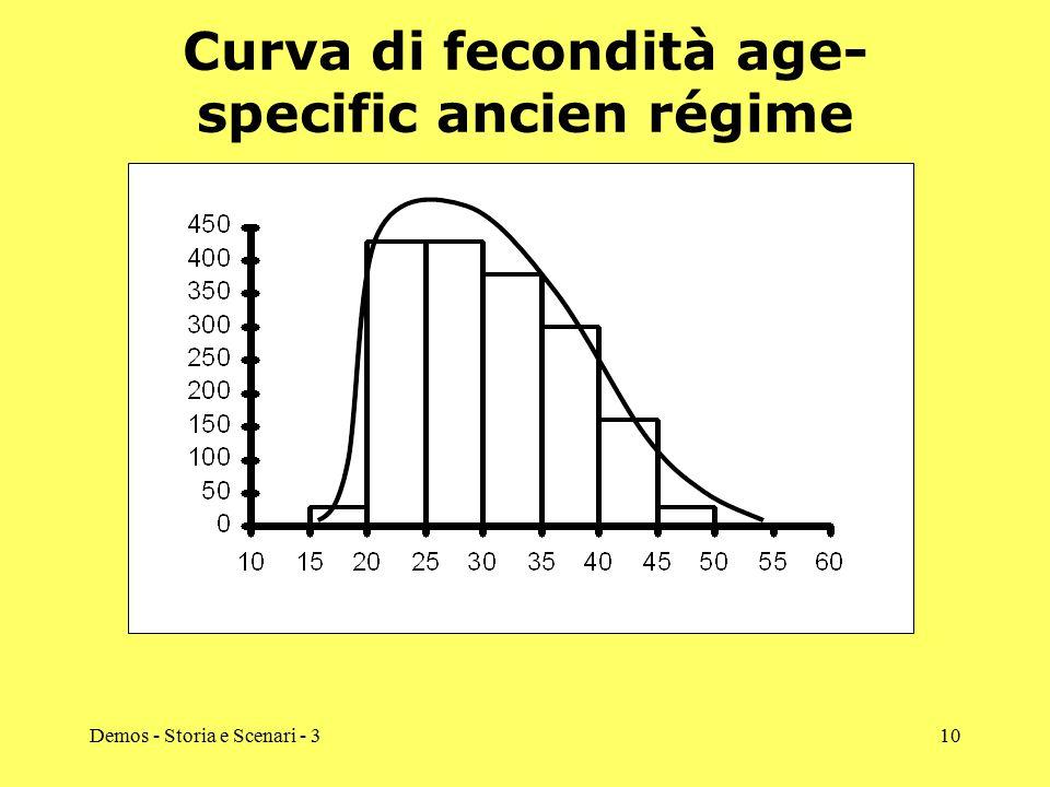 Curva di fecondità age-specific ancien régime