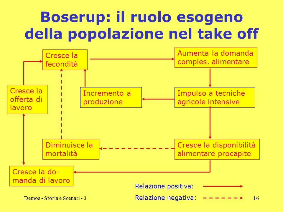 Boserup: il ruolo esogeno della popolazione nel take off