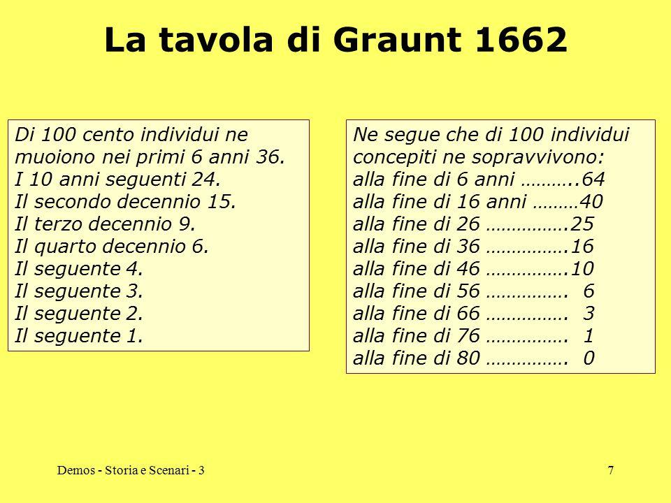 La tavola di Graunt 1662 Di 100 cento individui ne muoiono nei primi 6 anni 36. I 10 anni seguenti 24.