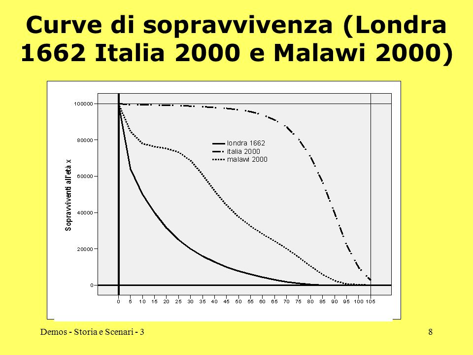 Curve di sopravvivenza (Londra 1662 Italia 2000 e Malawi 2000)