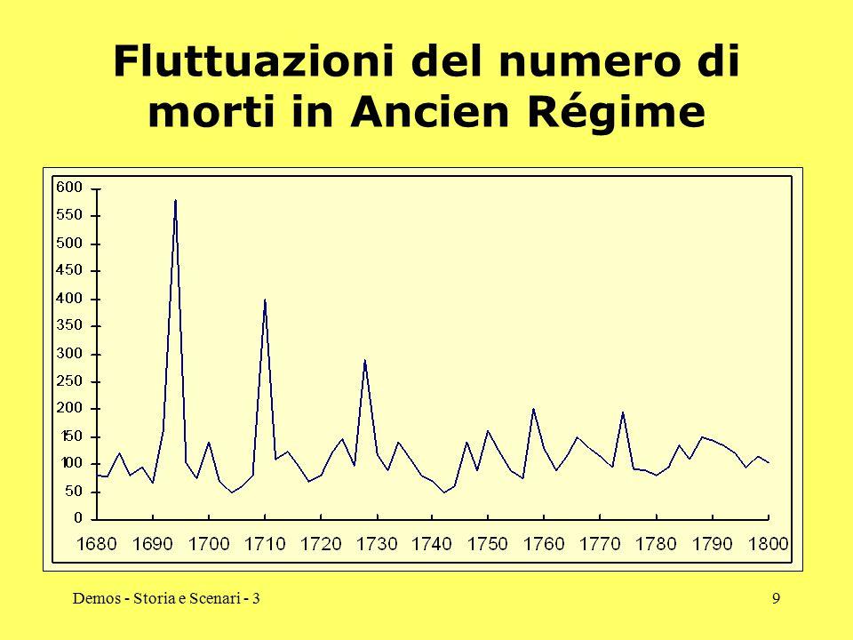 Fluttuazioni del numero di morti in Ancien Régime