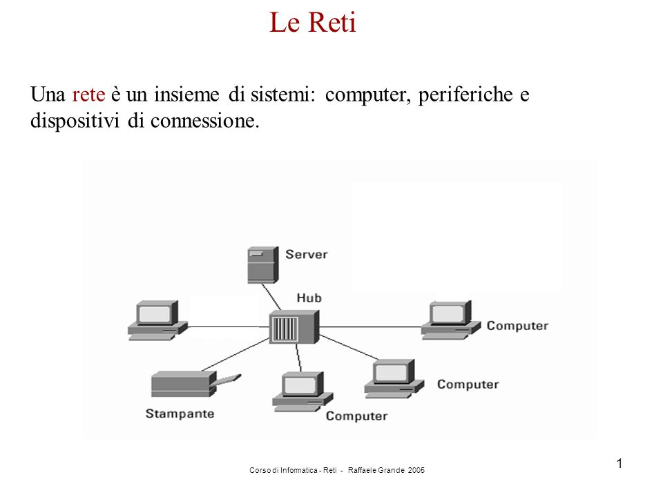 Corso di Informatica - Reti - Raffaele Grande 2005