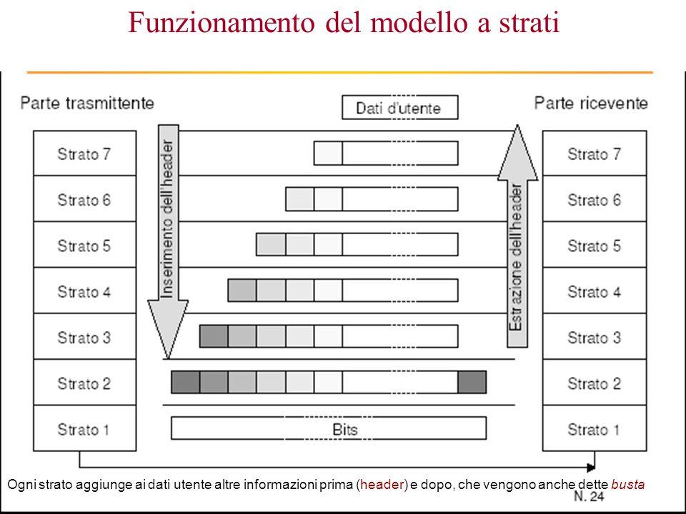 Funzionamento del modello a strati