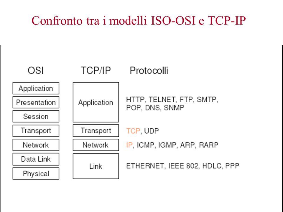 Confronto tra i modelli ISO-OSI e TCP-IP