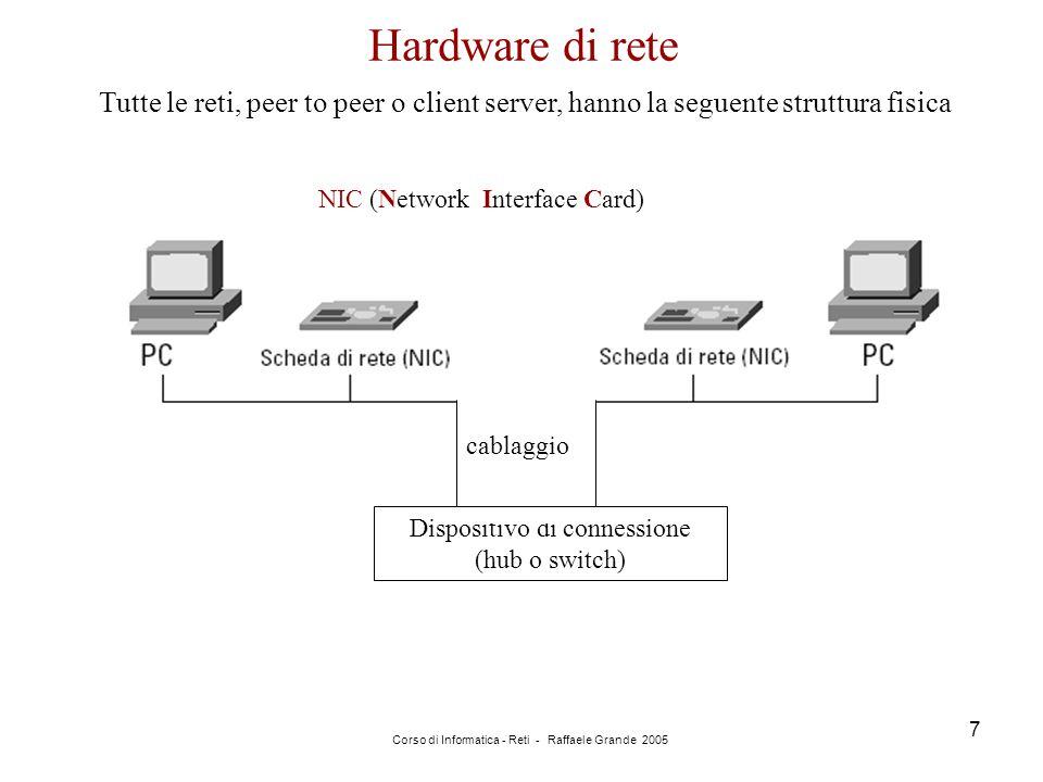 Hardware di rete Tutte le reti, peer to peer o client server, hanno la seguente struttura fisica. NIC (Network Interface Card)