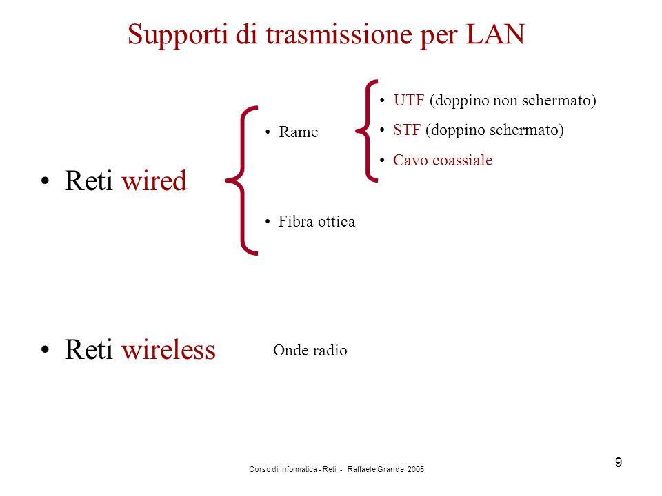 Supporti di trasmissione per LAN