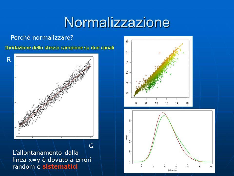 Normalizzazione Perché normalizzare R G