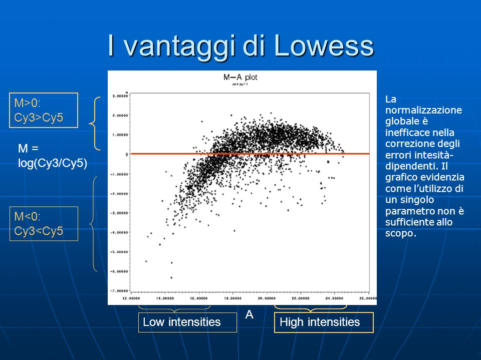 I vantaggi di Lowess High intensities M>0: Cy3>Cy5