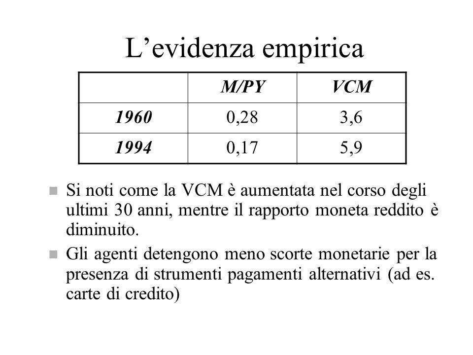 L'evidenza empirica M/PY VCM 1960 0,28 3,6 1994 0,17 5,9