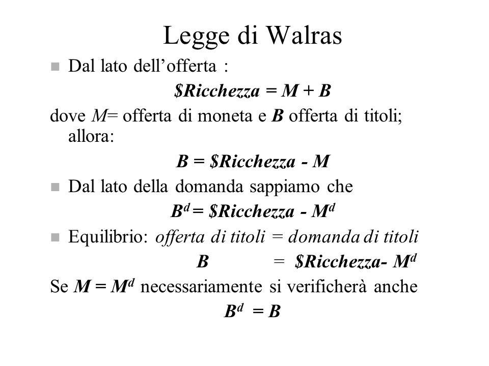 Legge di Walras Dal lato dell'offerta : $Ricchezza = M + B
