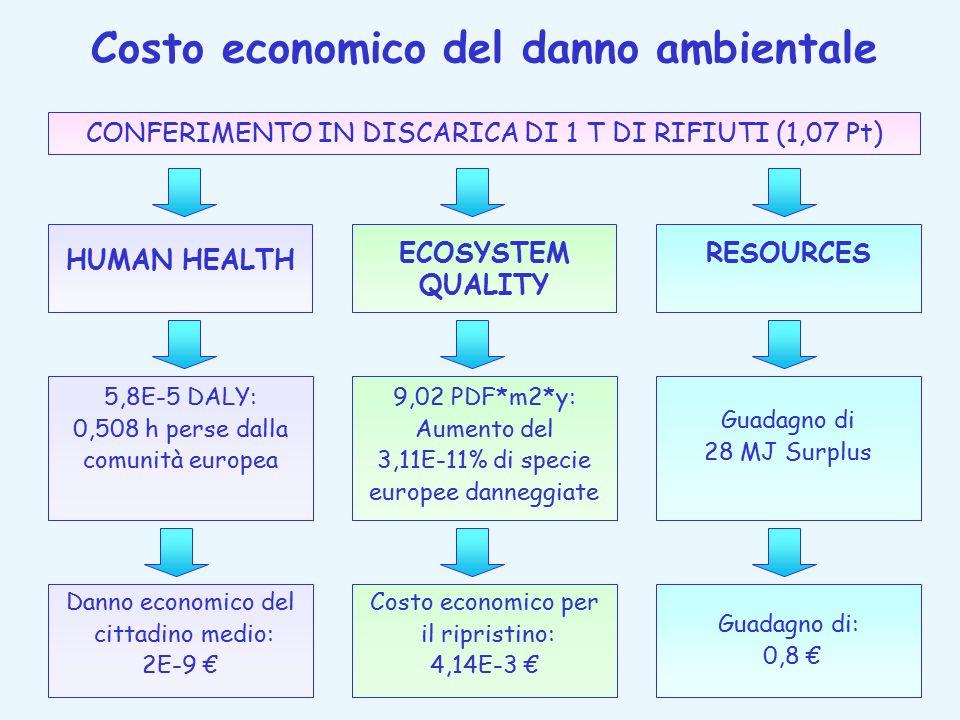 Costo economico del danno ambientale