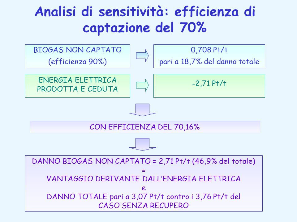 Analisi di sensitività: efficienza di captazione del 70%