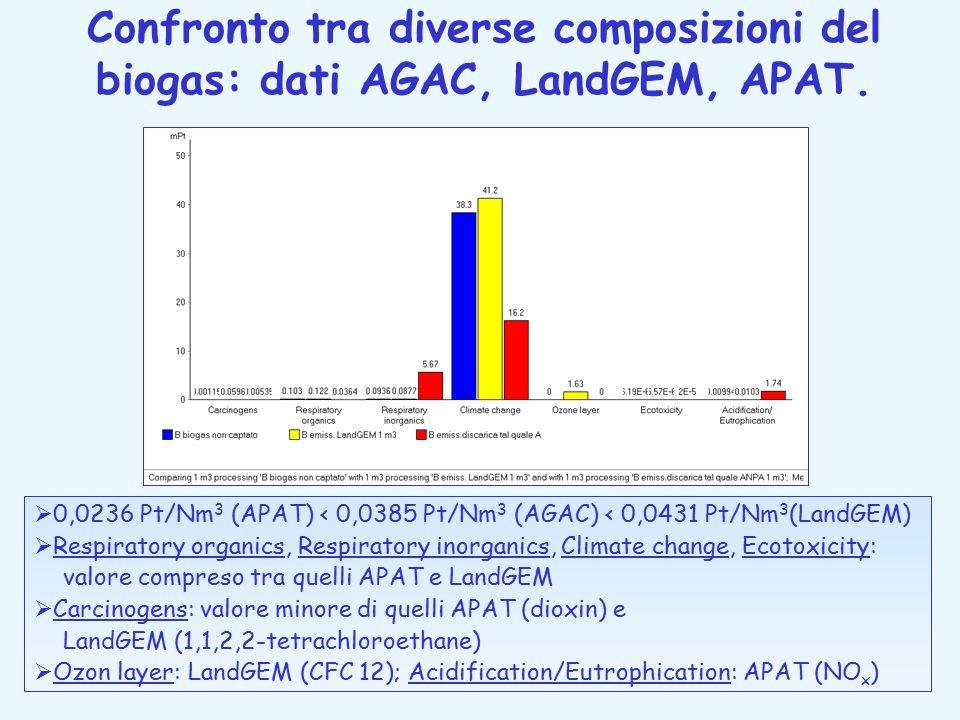 Confronto tra diverse composizioni del biogas: dati AGAC, LandGEM, APAT.