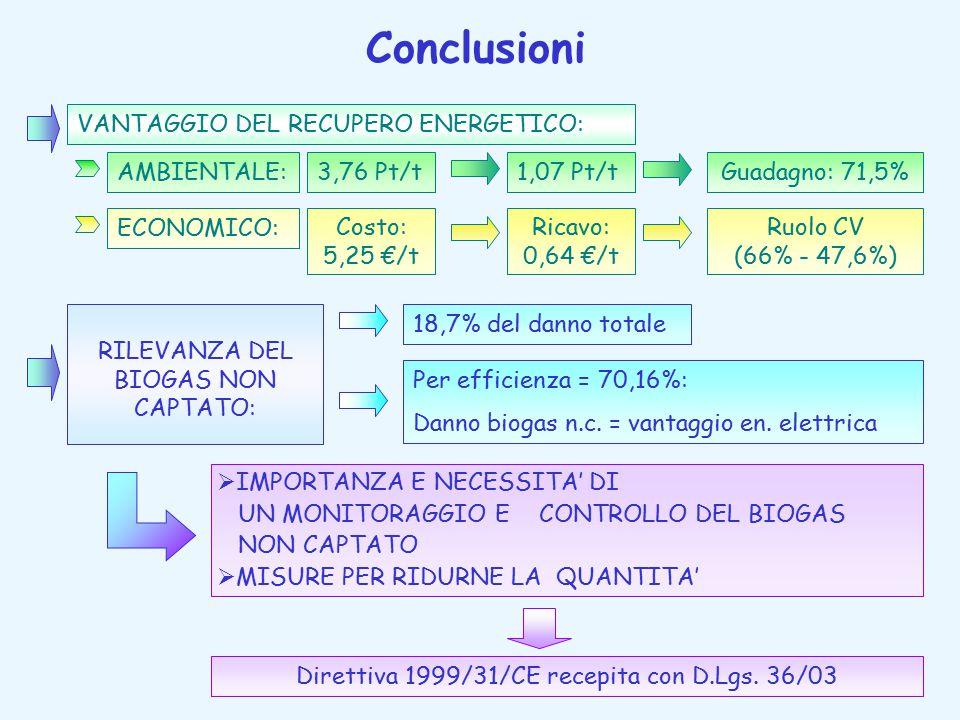 Conclusioni VANTAGGIO DEL RECUPERO ENERGETICO: AMBIENTALE: 3,76 Pt/t